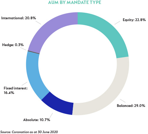 AUM-by-mandate-type-July2020.jpg
