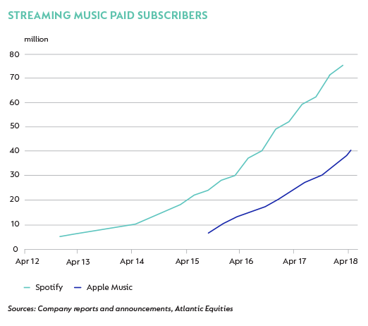 Spotify and Apple Music