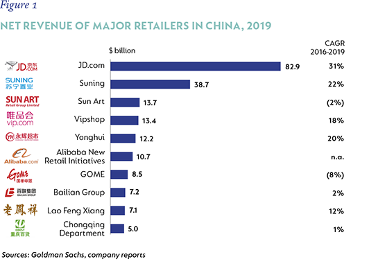 Net revenue of major retailers.png